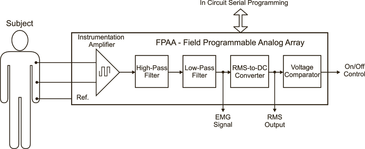 Emg Block Diagram